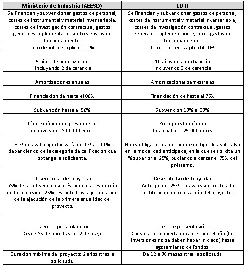 Diferencias entre AEESD y CDTI